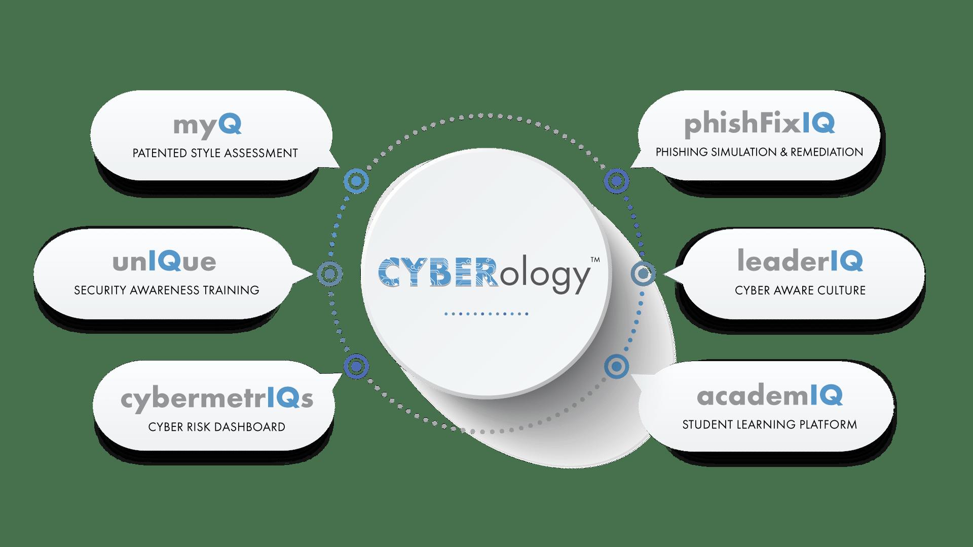 cyberconIQ--CYBERology---Portfolio